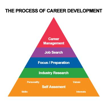 Career research paper business administration